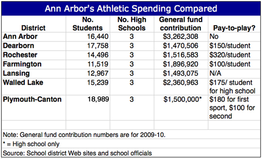 AthleticSpendingCompared2.jpg