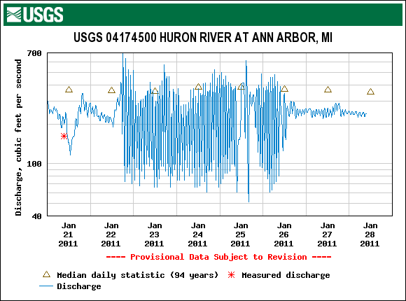 usgs-huron-river-jan-21-28-2011.png
