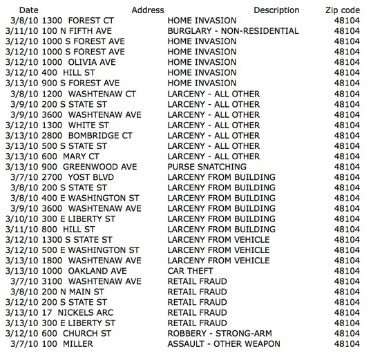 Crime reports from Central Ann Arbor for the week of March 7-13
