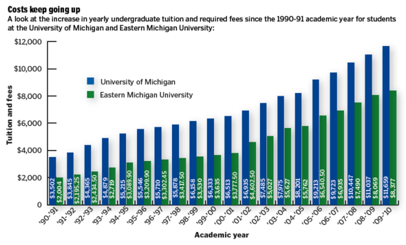 rising costs of college tuition