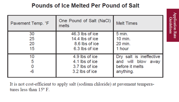 mchenry-salt-melt-guide.png
