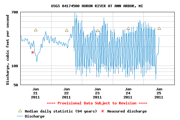 huron-river-2011-january-25-levels.png