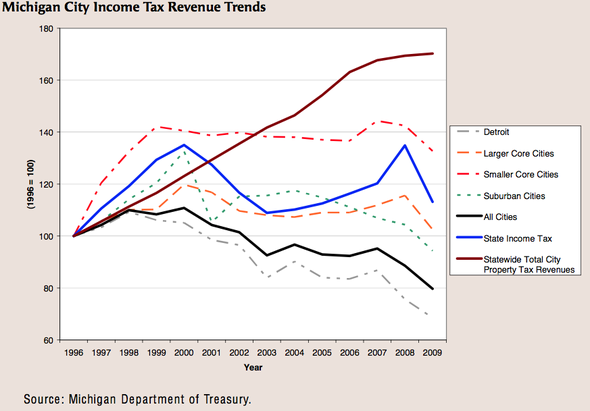 income_tax_performance.png