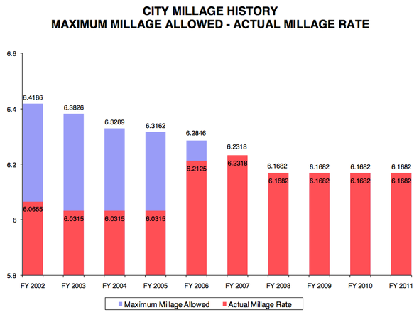 City_millage_rates_Ann_Arbor.png