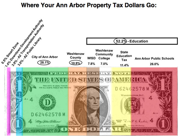What Ann Arbor property owners can expect when they open their summer tax bills today