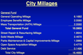 Ann_Arbor_city_millags_2011-12.png