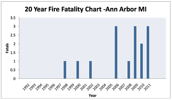 fire_department_fatalities_May_2011.png