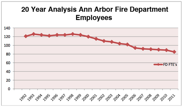 fire_department_staffing_May_2011.jpg