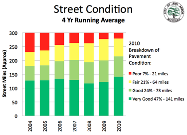 street_conditions_Ann_Arbor_June_2011.png