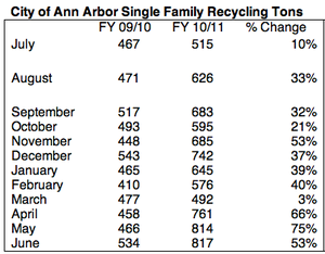 single_family_tons_RecycleBank.png