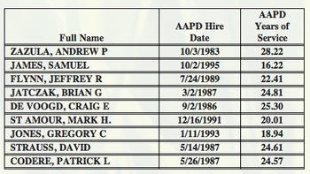 police_department_retirements_December_2011.png
