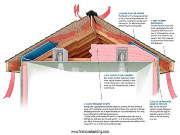 sc 1 st  Ann Arbor & Extend the life of your roof with proper ventilation