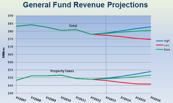 Ann_Arbor_general_fund_revenue_projections_021312.png