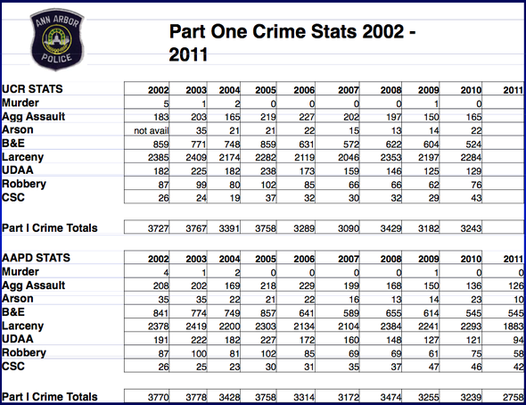 crime_stats_021312.png