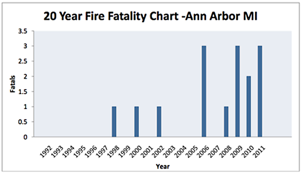 031112_fire-fatality-chart.png