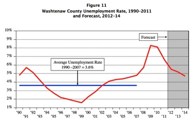 Unemployment_rate_economic_forecast_2012.jpg