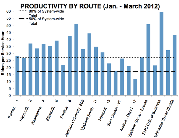 AATA_productivity_route_041912.png