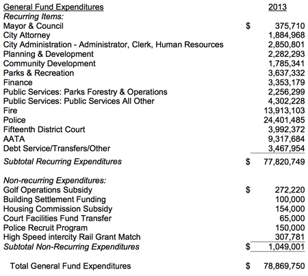 Ann_Arbor_city_budget_April_2012_004.png