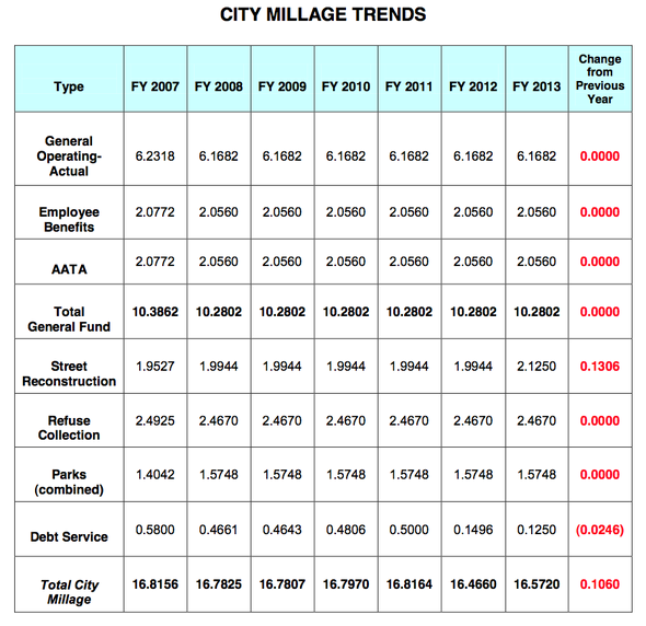 Ann_Arbor_city_budget_April_2012_013.png