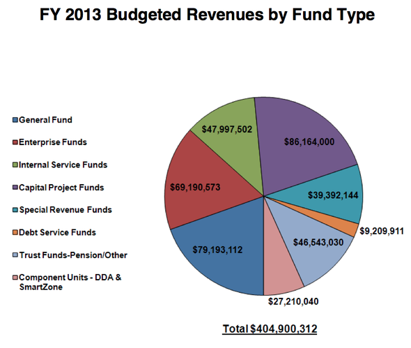 Ann_Arbor_city_budget_April_2012_016.png