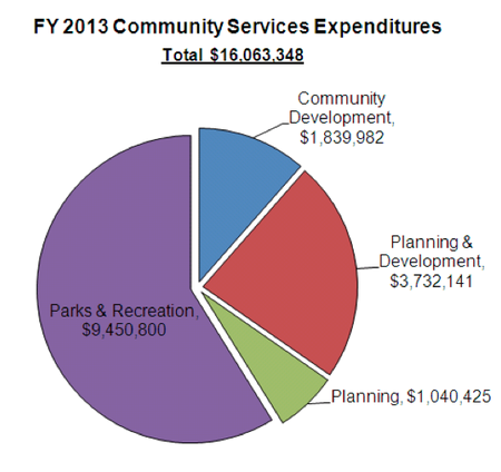 Ann_Arbor_city_budget_April_2012_018.png
