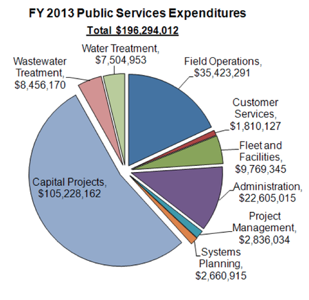 Ann_Arbor_city_budget_April_2012_019.png