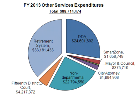 Ann_Arbor_city_budget_April_2012_021.png
