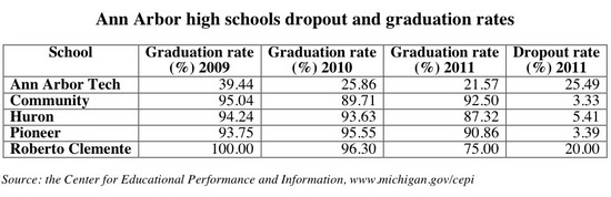 dropout and graduation rates A2.jpg