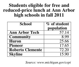 free and reduced lunch A2 high schools.jpg