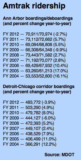 Amtrak_ridership_2012.png