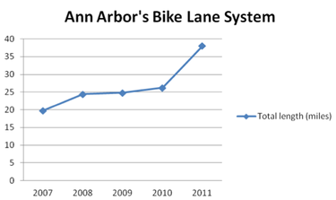 Ann_Arbor_bike_lane_graph_100812.png