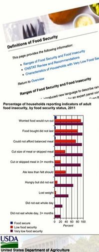 1116ov USDA food security report.jpg