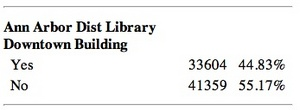 library_results_November_2012.jpg