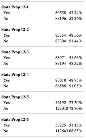 state_props_Washtenaw_County_vote_2012.jpg