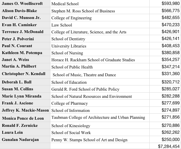 2012DeanSalary.png
