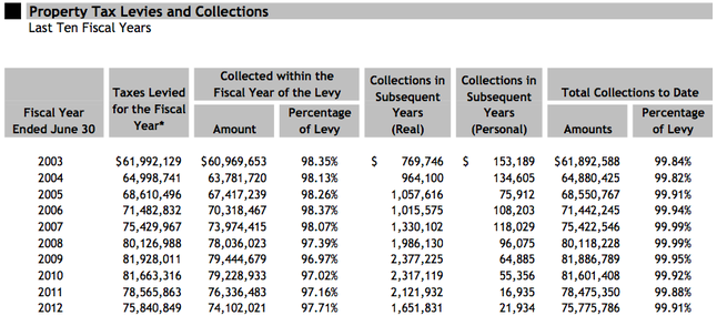 Ann_Arbor_tax_collections_2003-2012.png
