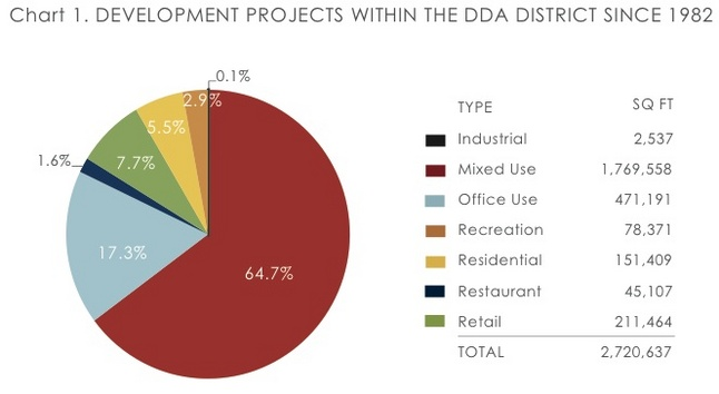 DDA_developments_2012.jpg