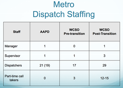 dispatch_staffing_changes_012313.png