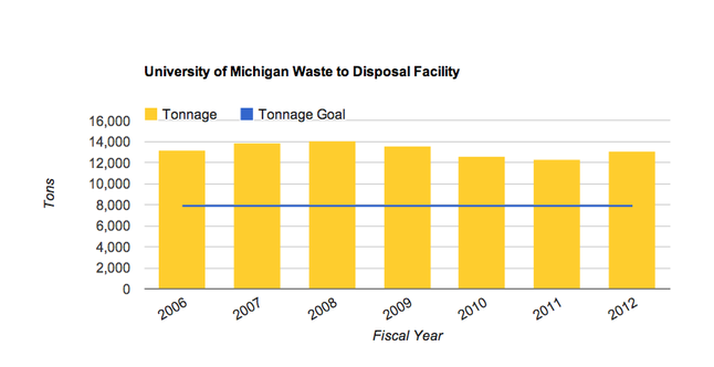 umichwastechart.png