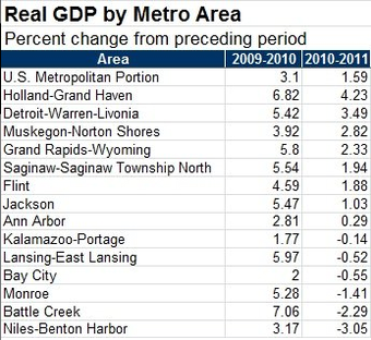 GDP_Michigan_metro_data.png