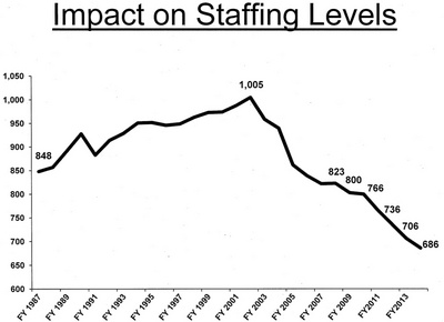 city_staffing_levels_022513_a.jpg