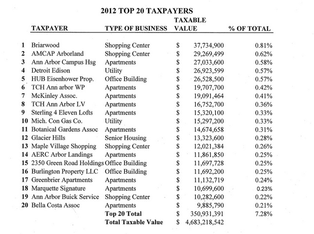 top_taxpayers_2012_city_ann_arbor.jpg