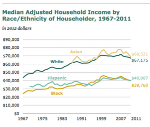 Household-Income-by-Race-Ethnicity-1967-to-2011-from-Pew.jpg