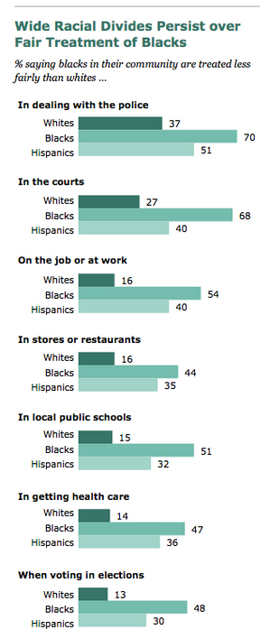 Pew-survey-results-on-Fair-Treatment-of-Blacks-in-America.jpg