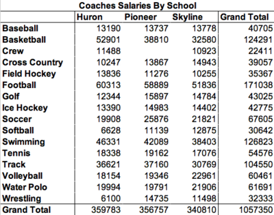 AAPS_Athletic_Spending_Coaches_By_School.png