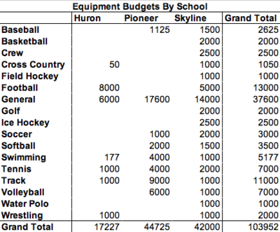 AAPS_Athletic_Spending_Equipment_By_School.png